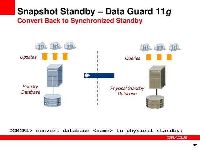 Oracle 11g R2 Open Data Guard Read Write Mode With Flashback | IT