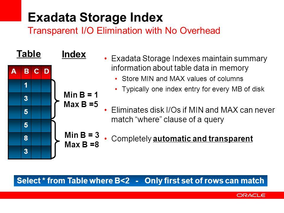 Storage Index in Oracle Exadata   IT Tutorials