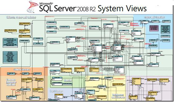 sql server 2008 database architecture diagram sql server performance troubleshooting 4 using dmv   dynamic  sql server performance troubleshooting